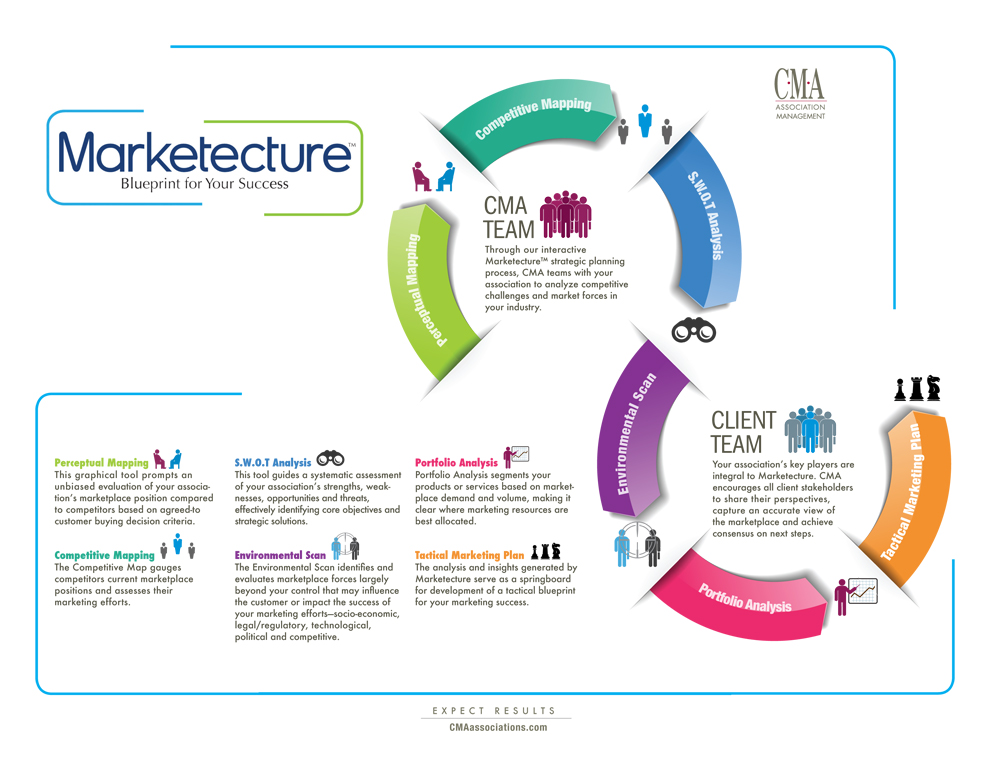 Marketecture - Blueprint for Your Success
